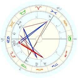 Infant Mortality 3435 - natal chart (Placidus)