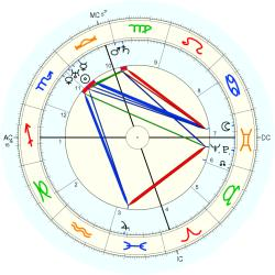 Ted Shawn - natal chart (Placidus)