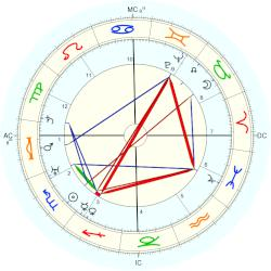 William Vincent Astor - natal chart (Placidus)