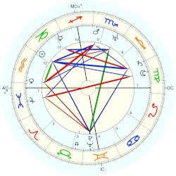 Oliver Hardy - natal chart (Placidus)