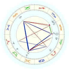 Eddie Cantor : alternative date - natal chart (Placidus)
