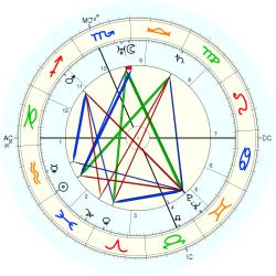 Wendell Wilkie - natal chart (Placidus)