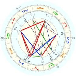 Vita Sackville-West - natal chart (Placidus)