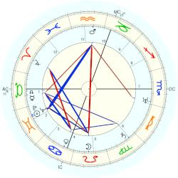 Louis Fourestier - natal chart (Placidus)