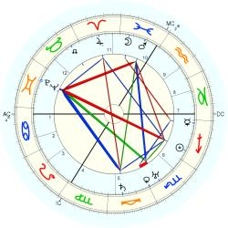 Thomas Ring - natal chart (Placidus)