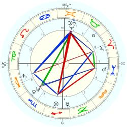 Francisco Franco - natal chart (Placidus)