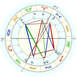 Ursula Bloom - natal chart (Placidus)