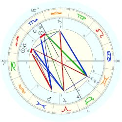 J. Paul Getty - natal chart (Placidus)
