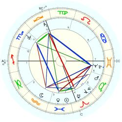 Louis Berman - natal chart (Placidus)