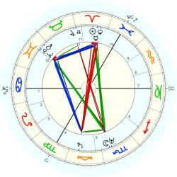 Leslie Howard - natal chart (Placidus)