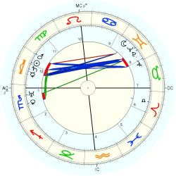 Faith Baldwin - natal chart (Placidus)