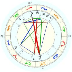 Johnny Dundee - natal chart (Placidus)