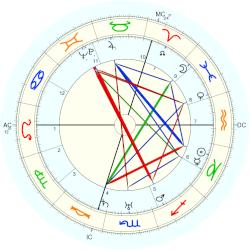 Georges Carpentier - natal chart (Placidus)