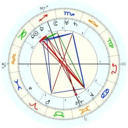 Georges Guynemer - natal chart (Placidus)
