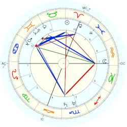 Georges Niclaus - natal chart (Placidus)