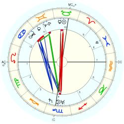 Bishop Fulton John Sheen - natal chart (Placidus)
