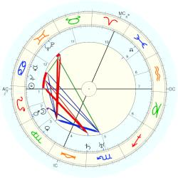 Robert Graves - natal chart (Placidus)