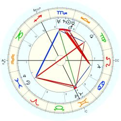 Barbara Tremain - natal chart (Placidus)