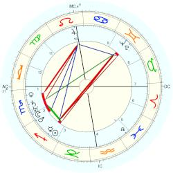 King of England George VI - natal chart (Placidus)