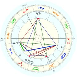 Birth Defect: Palate 3679 - natal chart (Placidus)