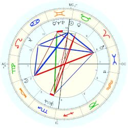 Cyril Fagan - natal chart (Placidus)