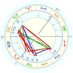 Infant Mortality 3698 - natal chart (Placidus)