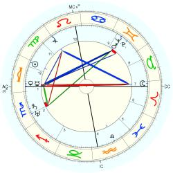 Thomas Dickson Armour - natal chart (Placidus)