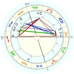 Ethel Waters - natal chart (Placidus)