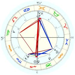 Goodwin J. Knight - natal chart (Placidus)