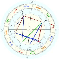 Charles Kingsford Smith - natal chart (Placidus)