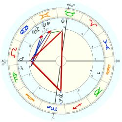 Paul Clancy - natal chart (Placidus)