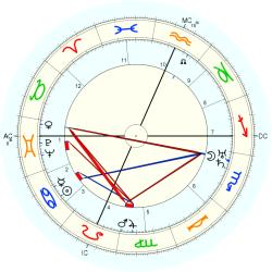 Legs Diamond - natal chart (Placidus)