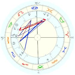 Fredric March - natal chart (Placidus)