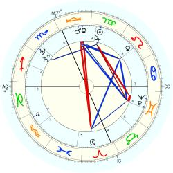 Walter Brown Gibson - natal chart (Placidus)