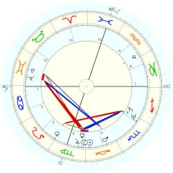 William Faulkner - natal chart (Placidus)