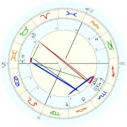 Dorothy Day - natal chart (Placidus)