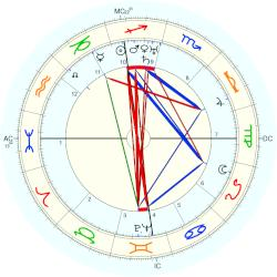 Margaret Chase Smith - natal chart (Placidus)