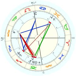 Gracie Fields - natal chart (Placidus)