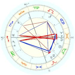Fred Astaire - natal chart (Placidus)