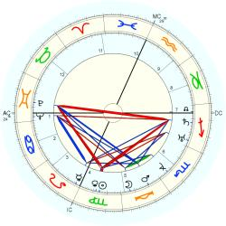 Billy Rose - natal chart (Placidus)
