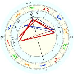 Out of Body 3871 - natal chart (Placidus)
