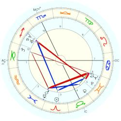 Spencer Tracy - natal chart (Placidus)