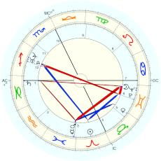 Spencer Tracy : Rectified by Isaac Starkman - natal chart (Placidus)