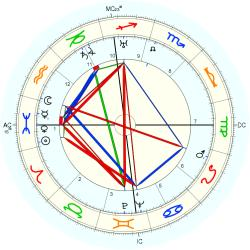 Manly Palmer Hall - natal chart (Placidus)
