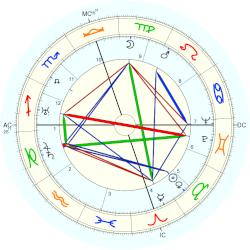 Emperor of Japan Hirohito - natal chart (Placidus)
