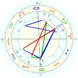 Madame Billy - natal chart (Placidus)