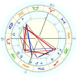 James Blades - natal chart (Placidus)