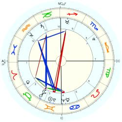 Birth Defect: Palate 4038 - natal chart (Placidus)