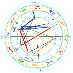 Miriam Hopkins - natal chart (Placidus)
