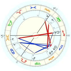 Infant Mortality 4060 - natal chart (Placidus)